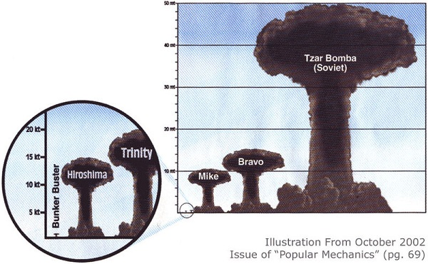 Source: Atomic heritage Foundation (Nuclear test comparison)