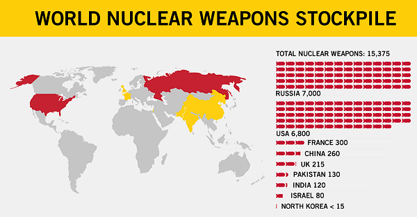 Source: Ploughshares Fund (World Nuclear Weapon Stockpile)