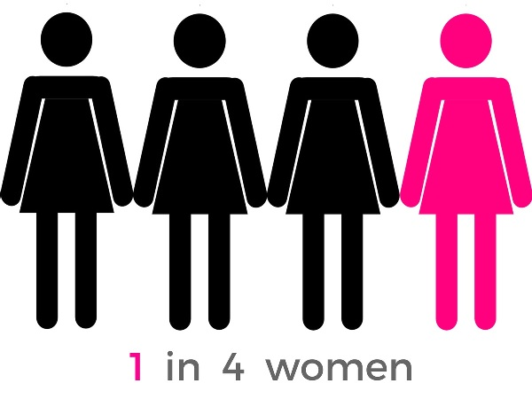 Source: Eisen Liang Blog (1 in 4 women suffer)